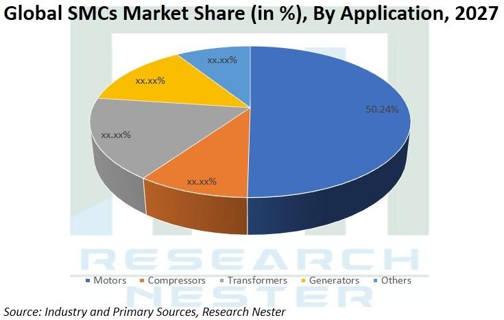 Soft-Magnetic-Composites-(SMCs)-Market-Size