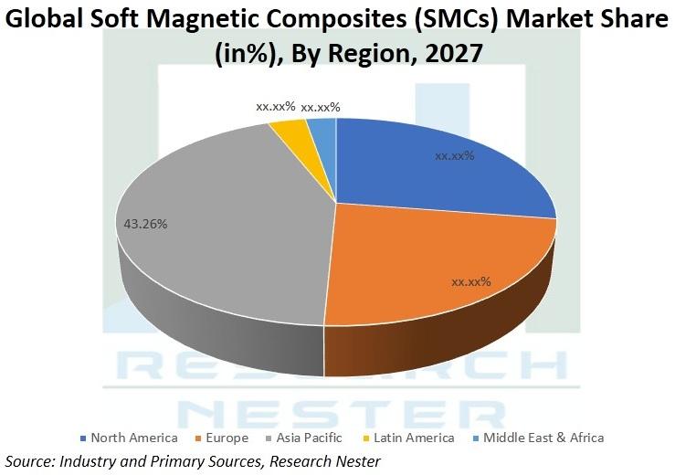 Soft-Magnetic-Composites-(SMCs)-Market