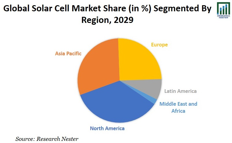 Solar Cell Market Share Image