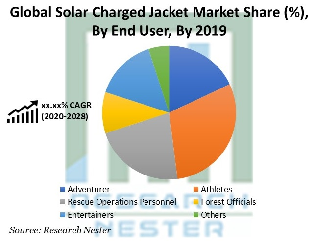 Solar Charged Jacket Market Share