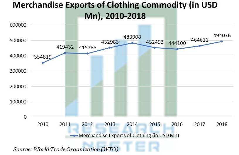 Merchandise Exports of Clothing Commodity