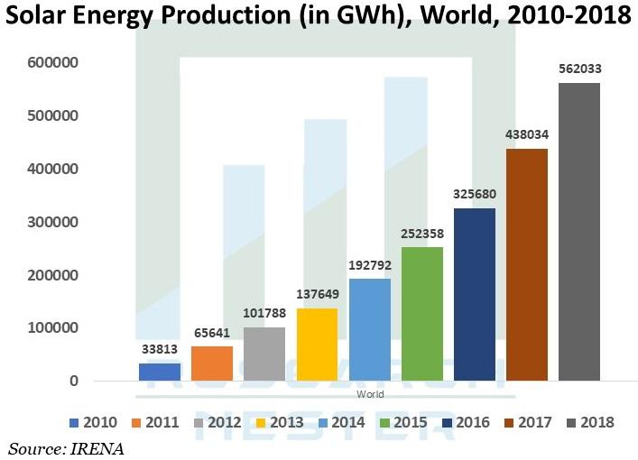 Solar-Energy-Production