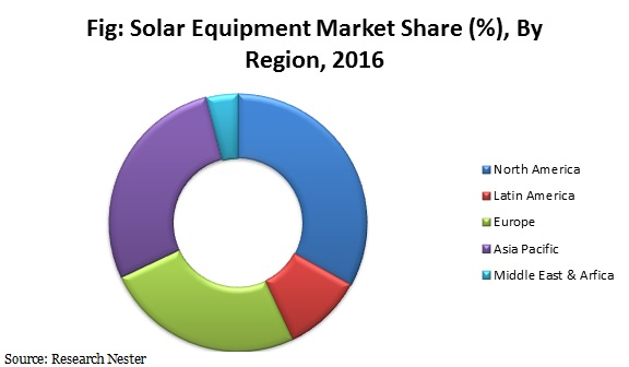 solar equipment market