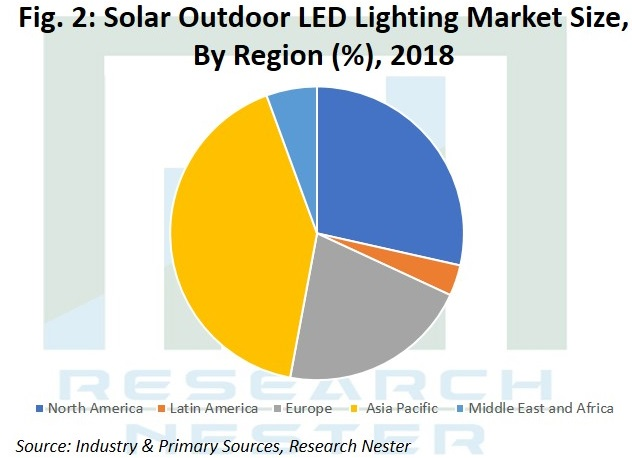 Solar Outdoor Led Lighting image