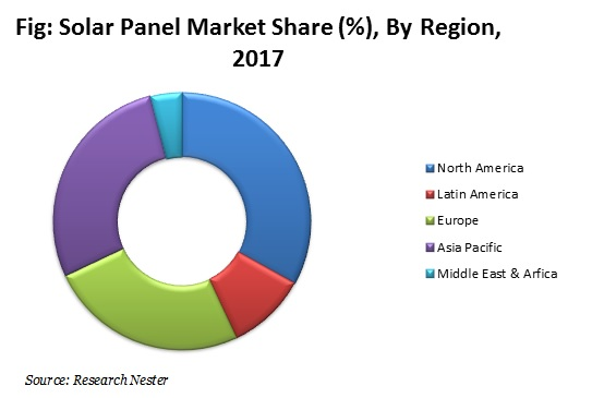 Solar Panel Market By Region