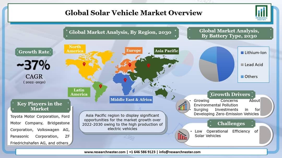 Solar Vehicle Market Graph