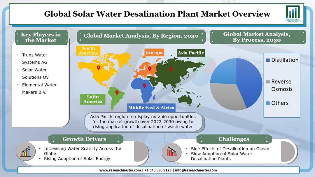 Solar Water Desalination Plant Market Graph