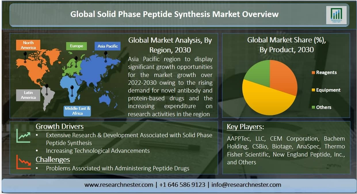 Solid Phase Peptide Synthesis Market Graph