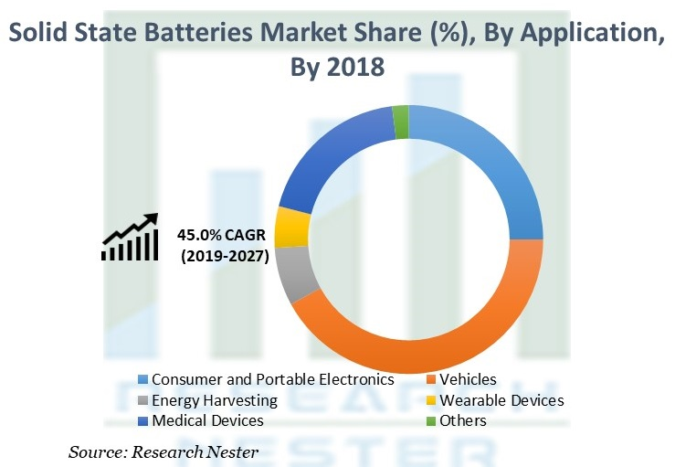 Solid State Batteries Market