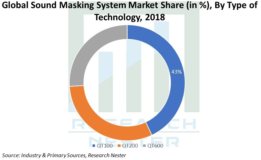 Sound Masking System Market Share Image