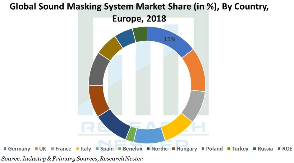 Sound Masking System Market Graph