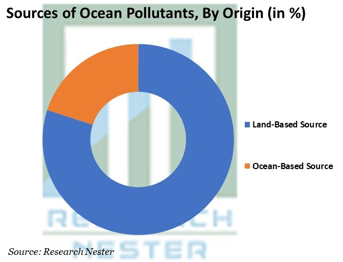 Sources of Ocean Pollutants, By Origin