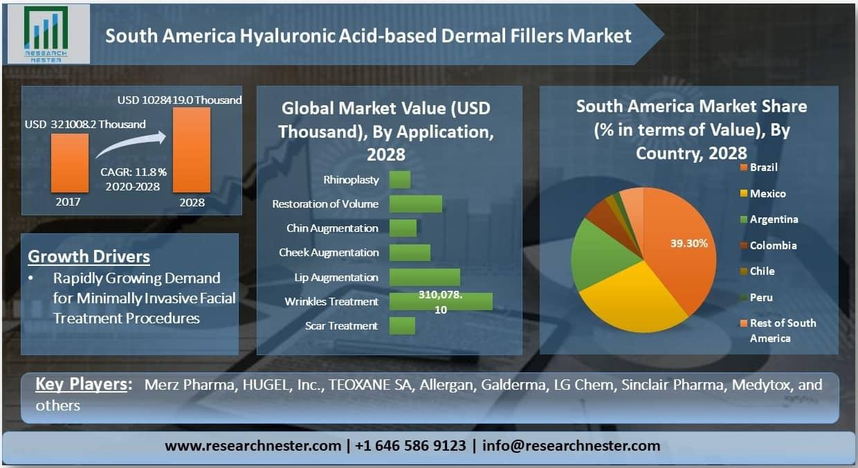 South America Hyaluronic Acid-based Dermal Fillers Market