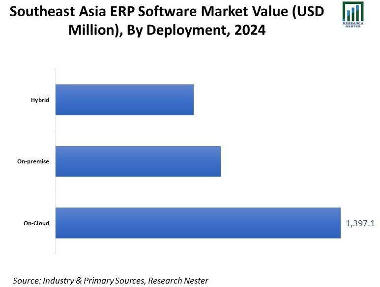 Southeast-Asia-ERP-Software-Market-Value.