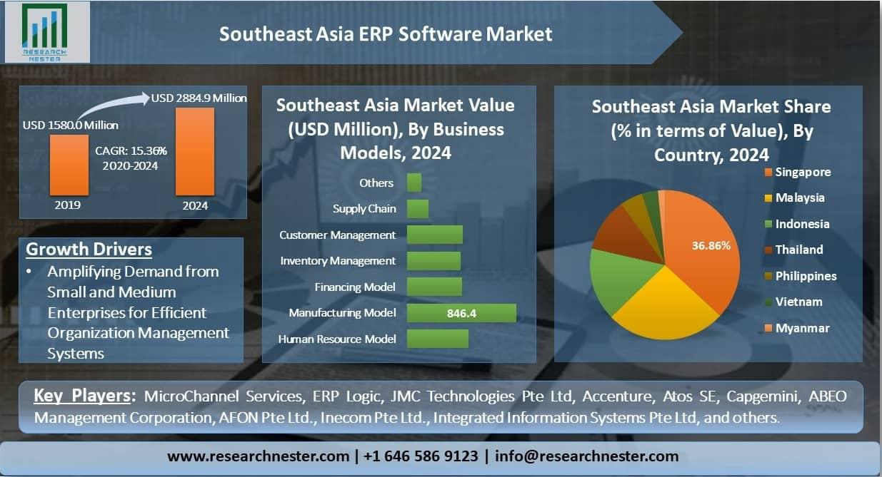 Southeast-Asia-ERP-Software-Market