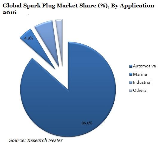 Spark Plug Market Share