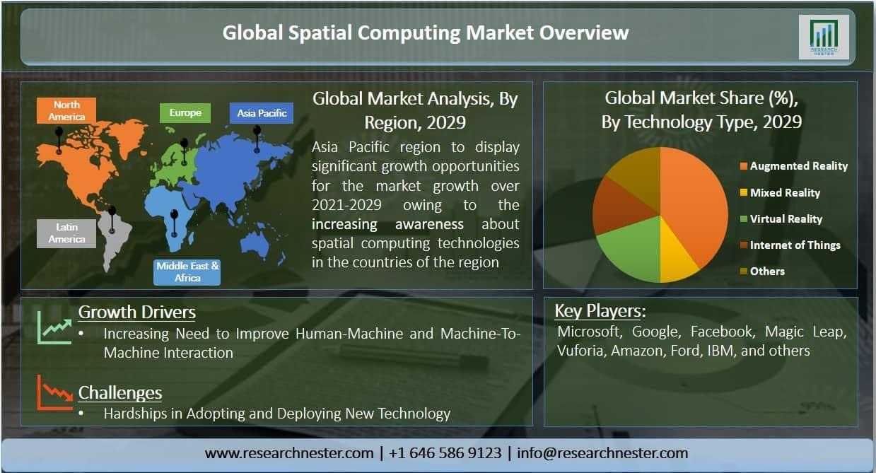 spatial computing market Graph