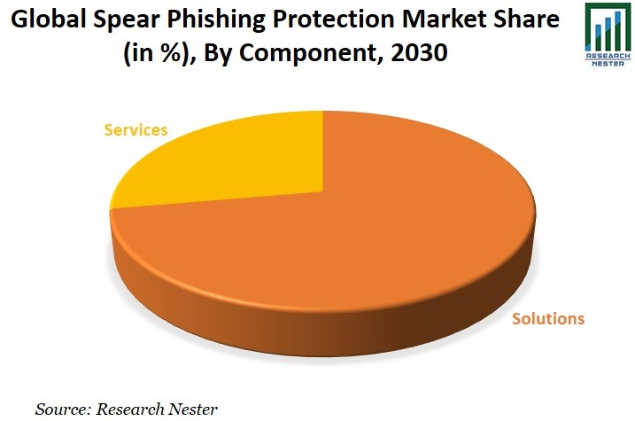 Spear Phishing Protection Market Share Graph