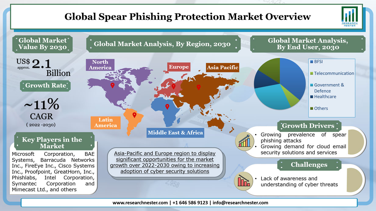 Spear Phishing Protection Market Graph