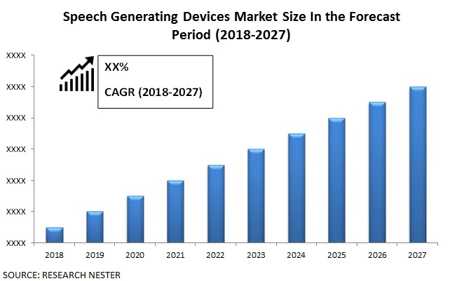 Speech Generating Devices Market