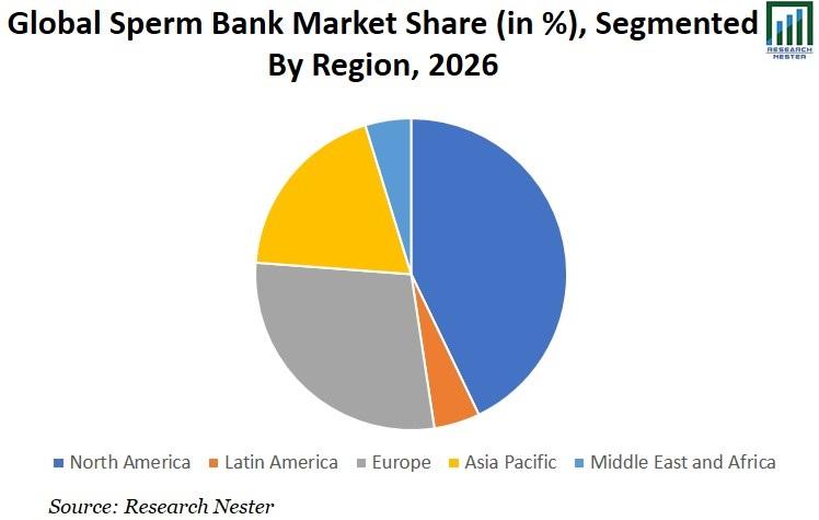 Sperm Bank Market Share Graph
