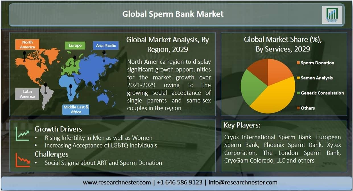 sperm bank market Graph