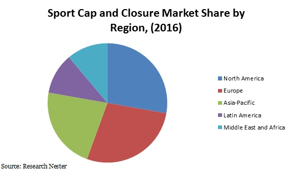sport cap and closure market share