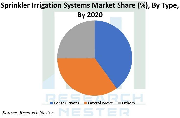 Sprinkler Irrigation Systems Market Graph