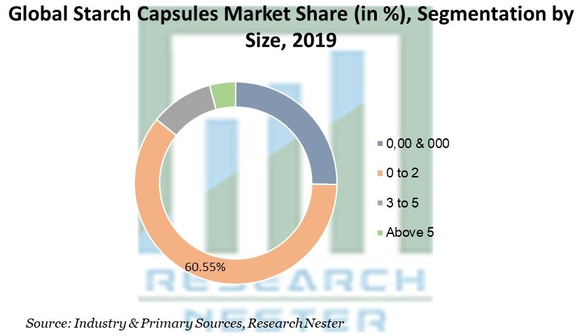 Starch Capsules Market Share