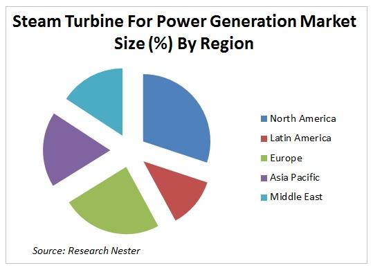 Steam Turbine For Power Generation Market