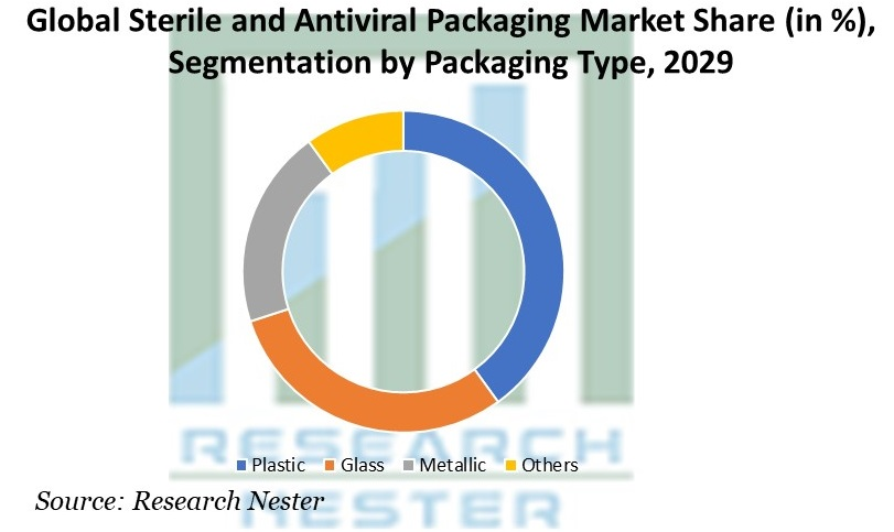 Sterile and Antiviral Packaging Market Share, by Packaging Type
