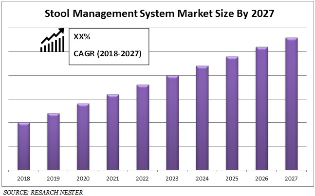 Stool Management System Market Size