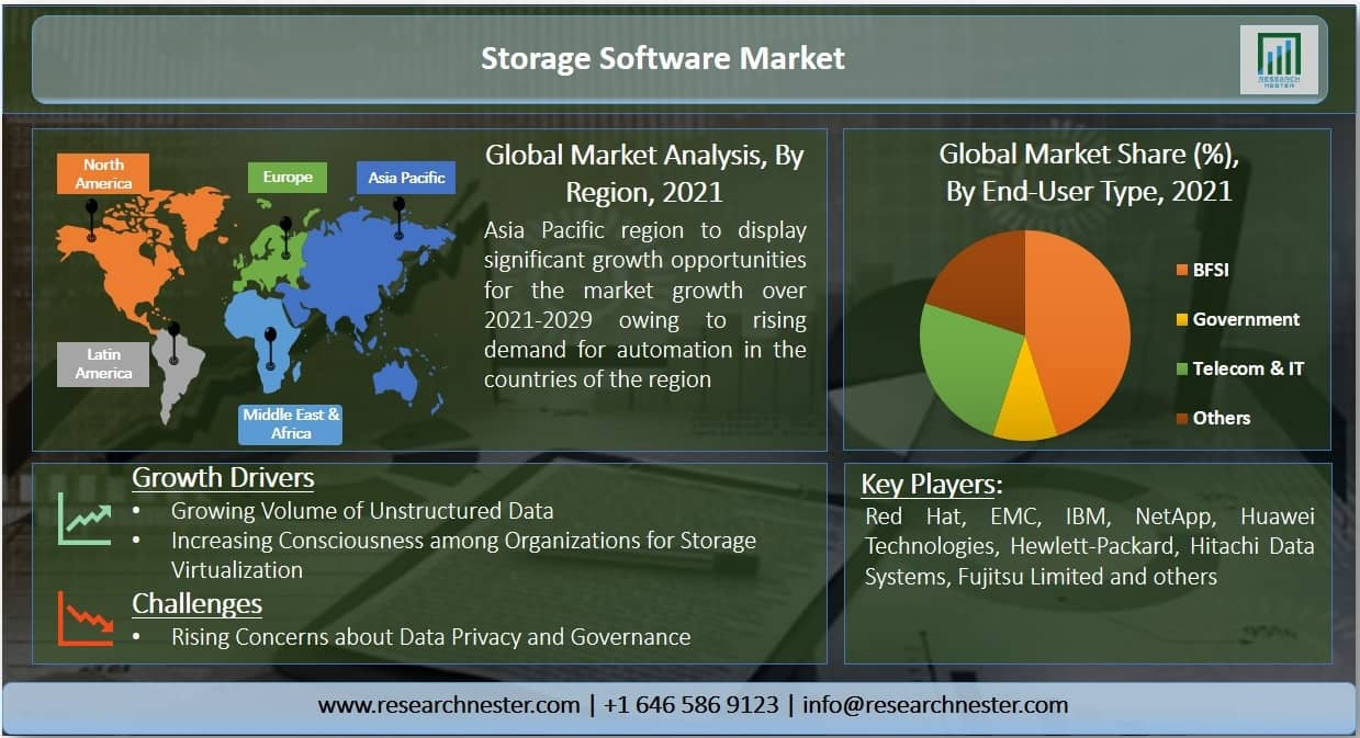 Storage Software Market Image
