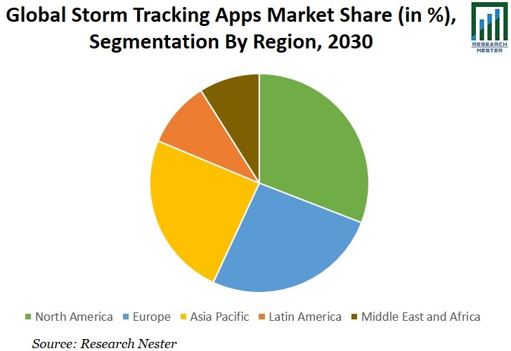 Storm Tracking Apps Market Share Graph