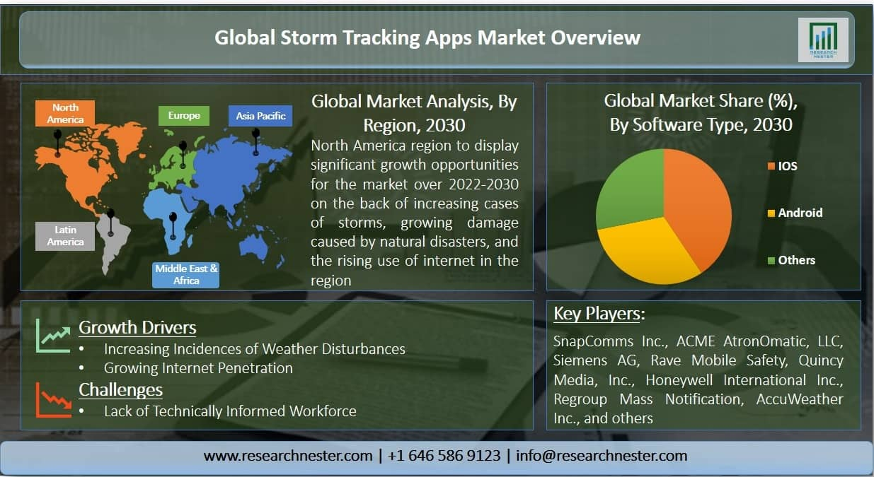 Storm Tracking Apps Market Graph