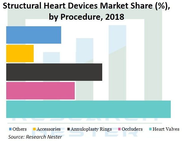 Structural-Heart-Devices-Market
