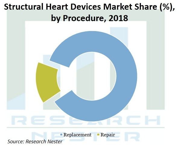 Structural Heart Devices Market Size