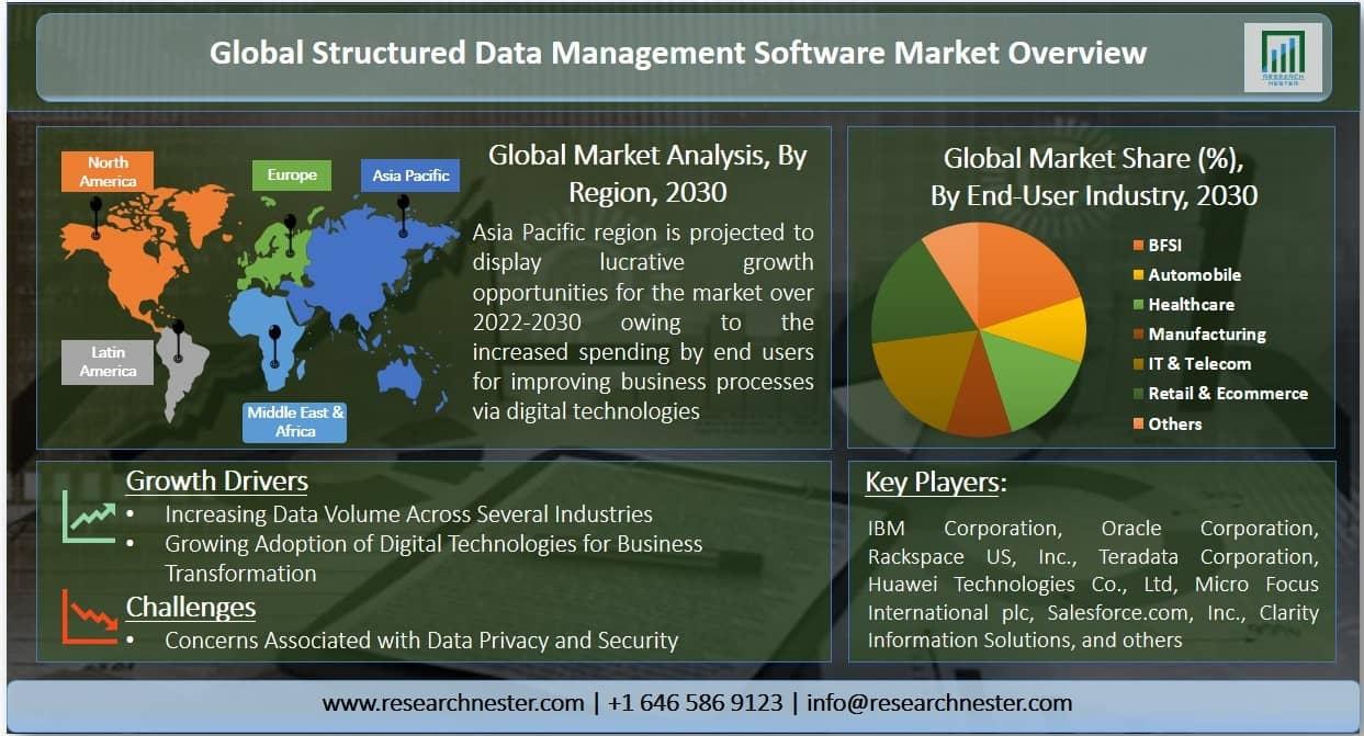 Structured Data Management Software Market Graph