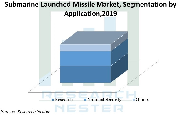Submarine Launched Missile Market Graph