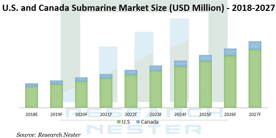 submarine market Graph