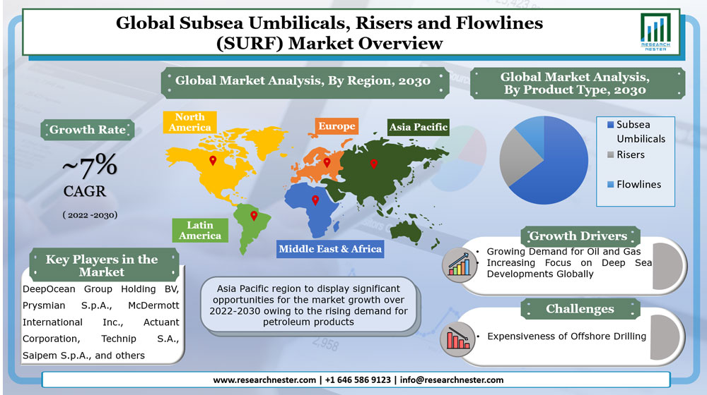 Subsea Umbilicals, Risers and Flowlines (SURF) Market