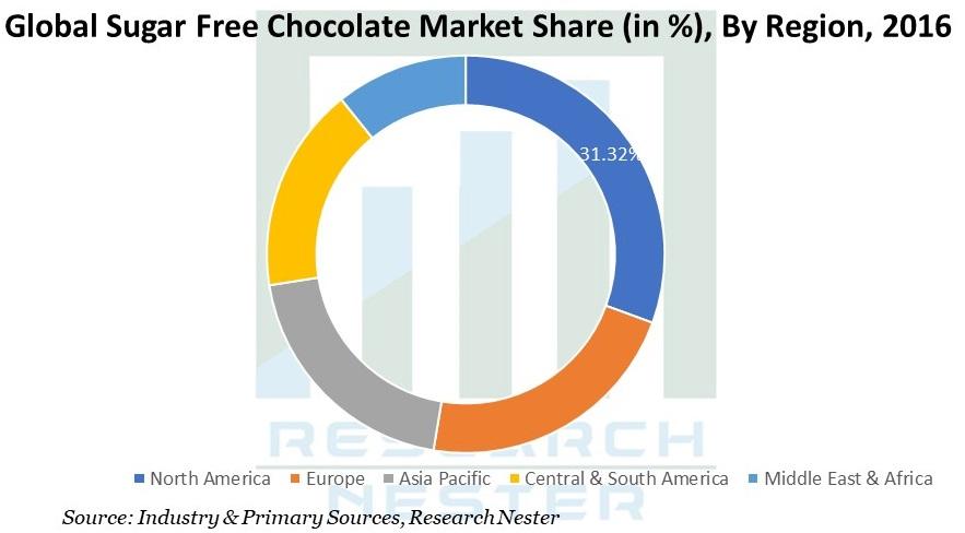 Sugar Free Chocolate Market Graph