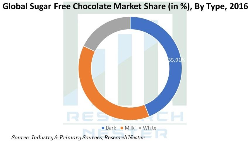 Sugar Free Chocolate Market Share Image