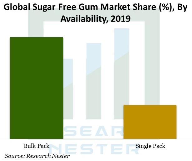 Sugar-Free-Gum-Market-Size