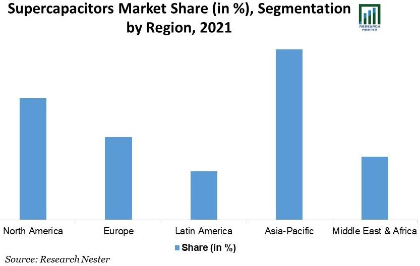 Supercapacitors-Market-Share