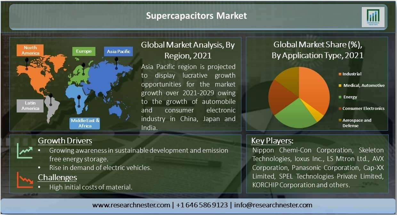 Supercapacitors-Market
