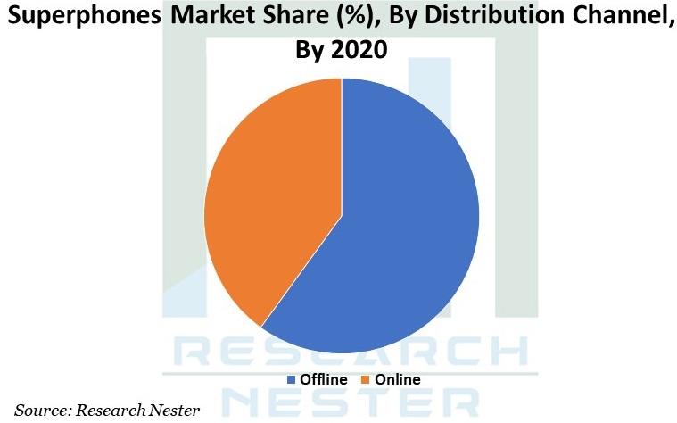 Superphones Market Graph