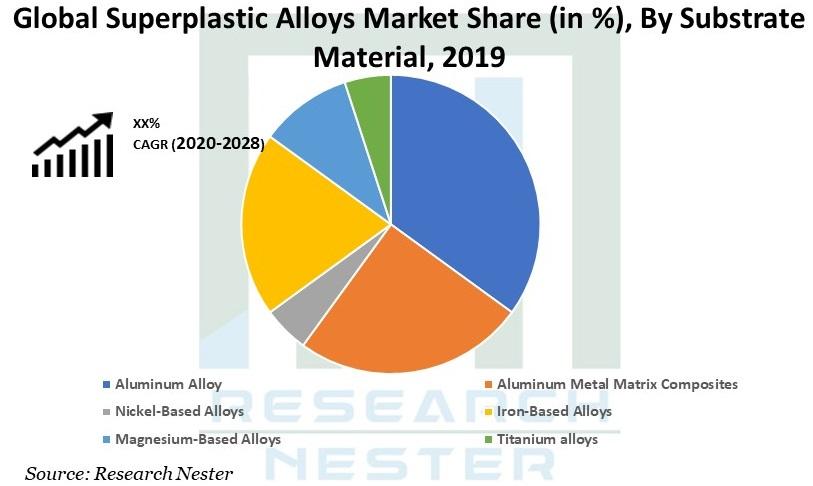 Superplastic Alloys Market Graph