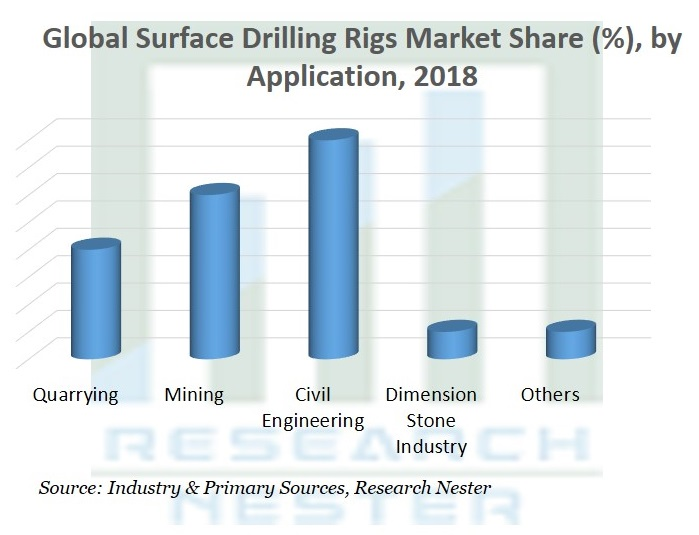 Surface Drilling Rigs Market