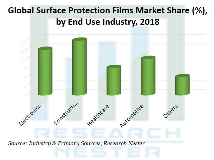 Surface Protection Films Market